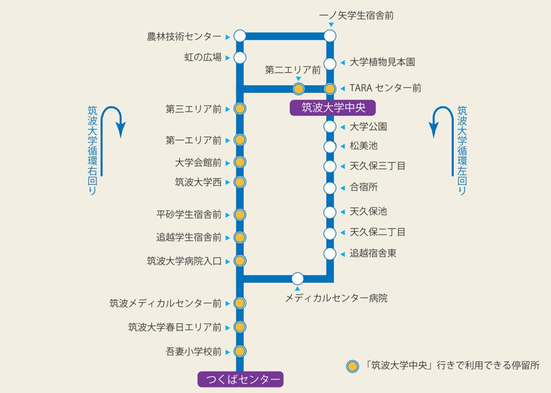 筑波大学へのアクセス